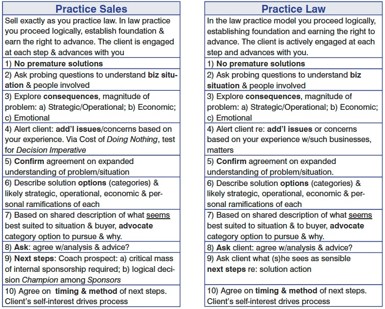 Practice sales = practice law.jpeg