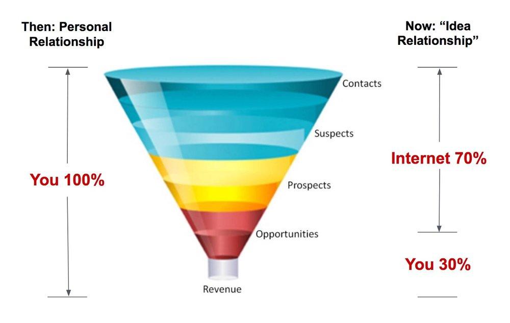 Idea relationship funnel.jpg