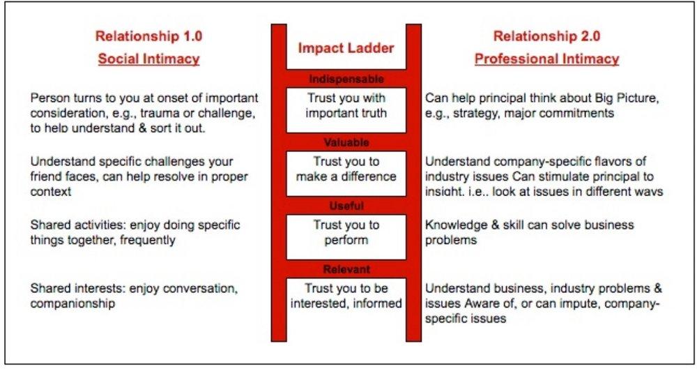 relationship 1.0-2.0 impact ladder.jpg