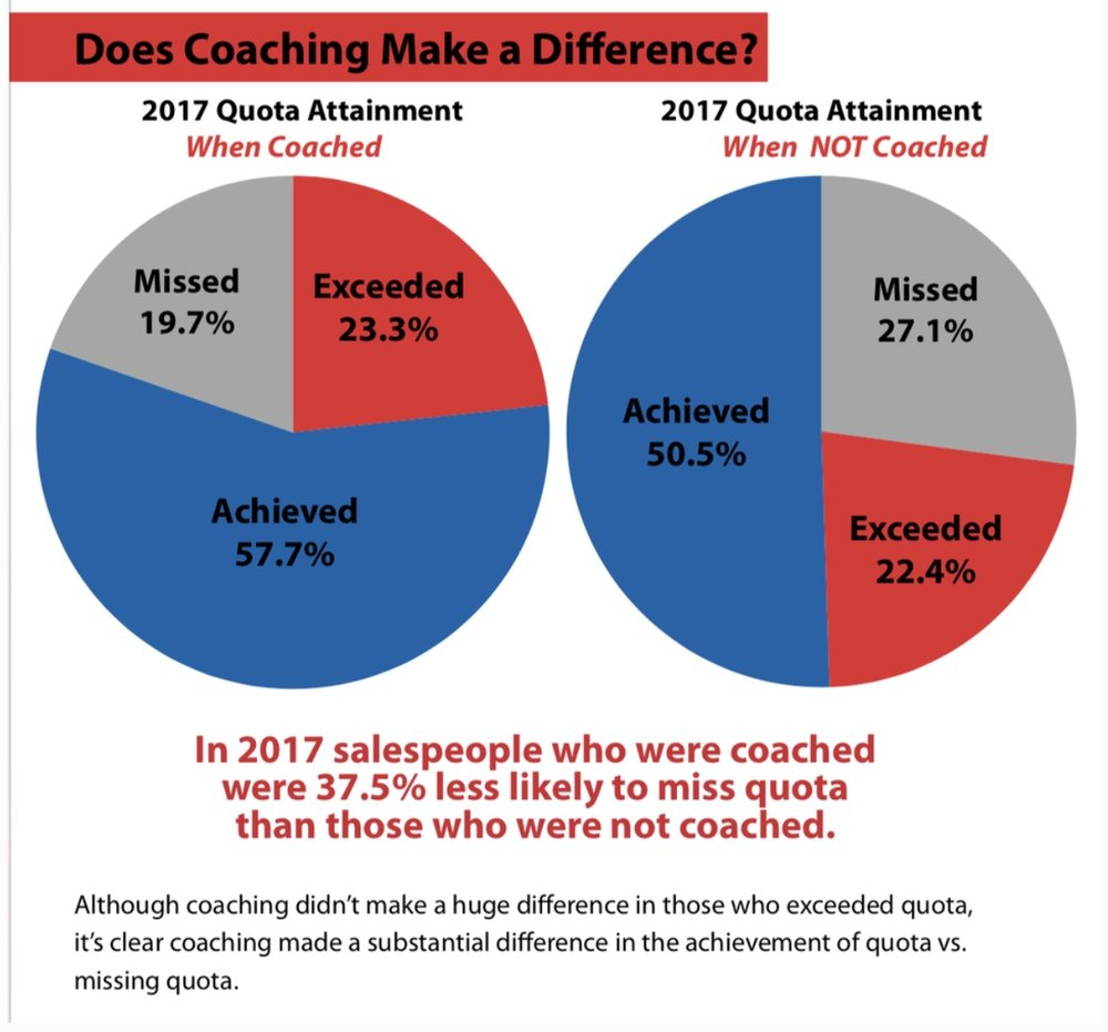 Salespeople_Who_Exceed_Quota_are_32__More_Likely_To_Be_Coached.jpg