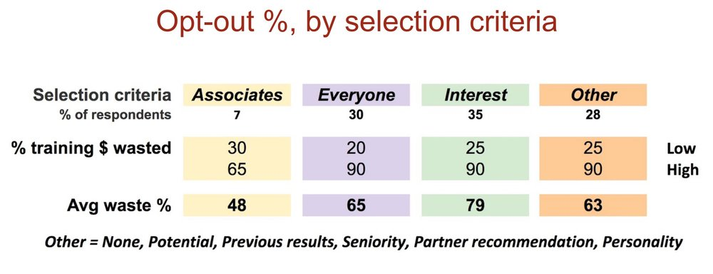Opt-out % by selection criteria.jpg