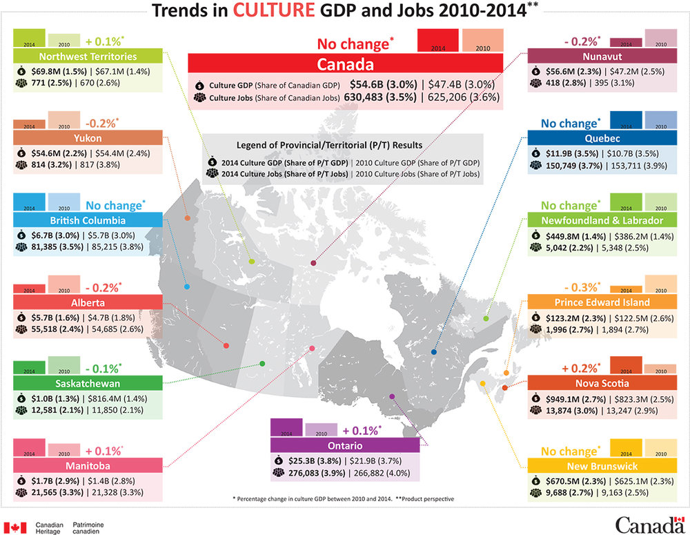 Trends in Culture Gross Domestic Product and Jobs 2010-2014 | [PDF Version, 551 KB]