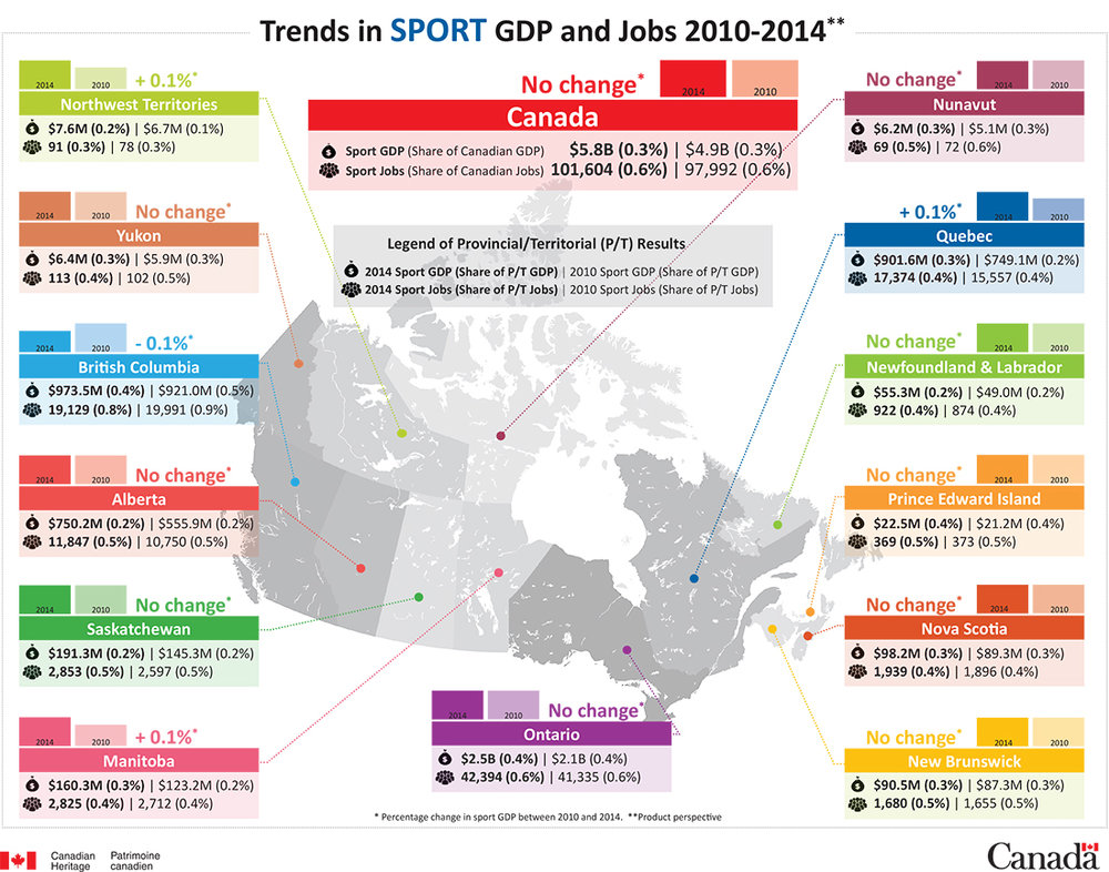 Trends in Sport Gross Domestic Product and Jobs 2010-2014 | [PDF Version, 546 KB]