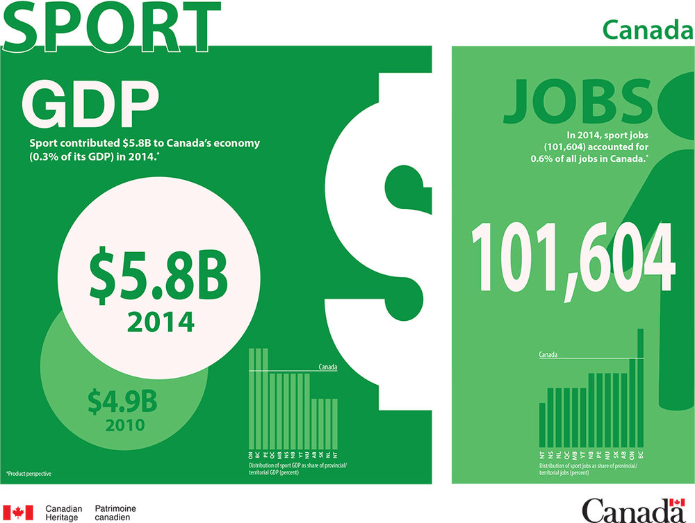 Sport Gross Domestic Product and Jobs in Canada | [PDF Version, 99 KB]