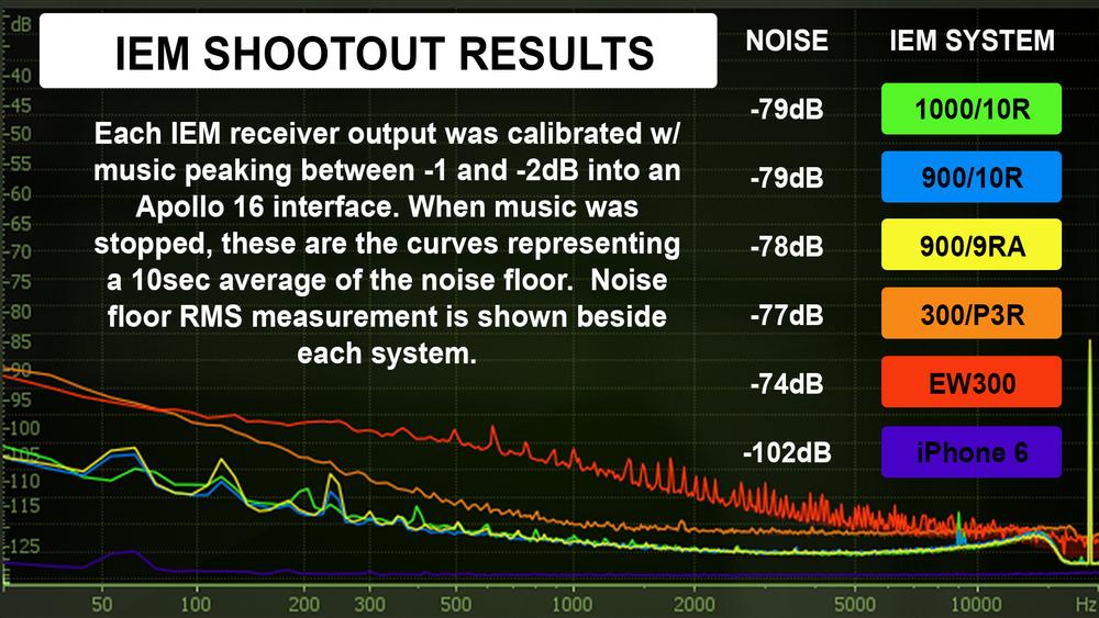 IEM-Shootout-NoiseFloor.png