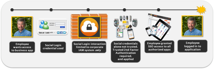 Social Login for Business Workflow.png