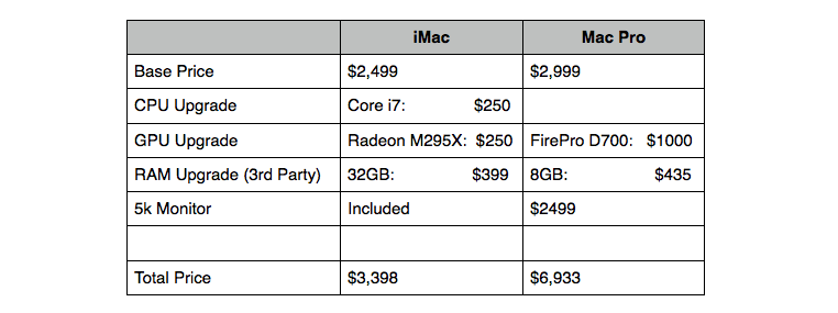2014 iMac vs. Mac Pro