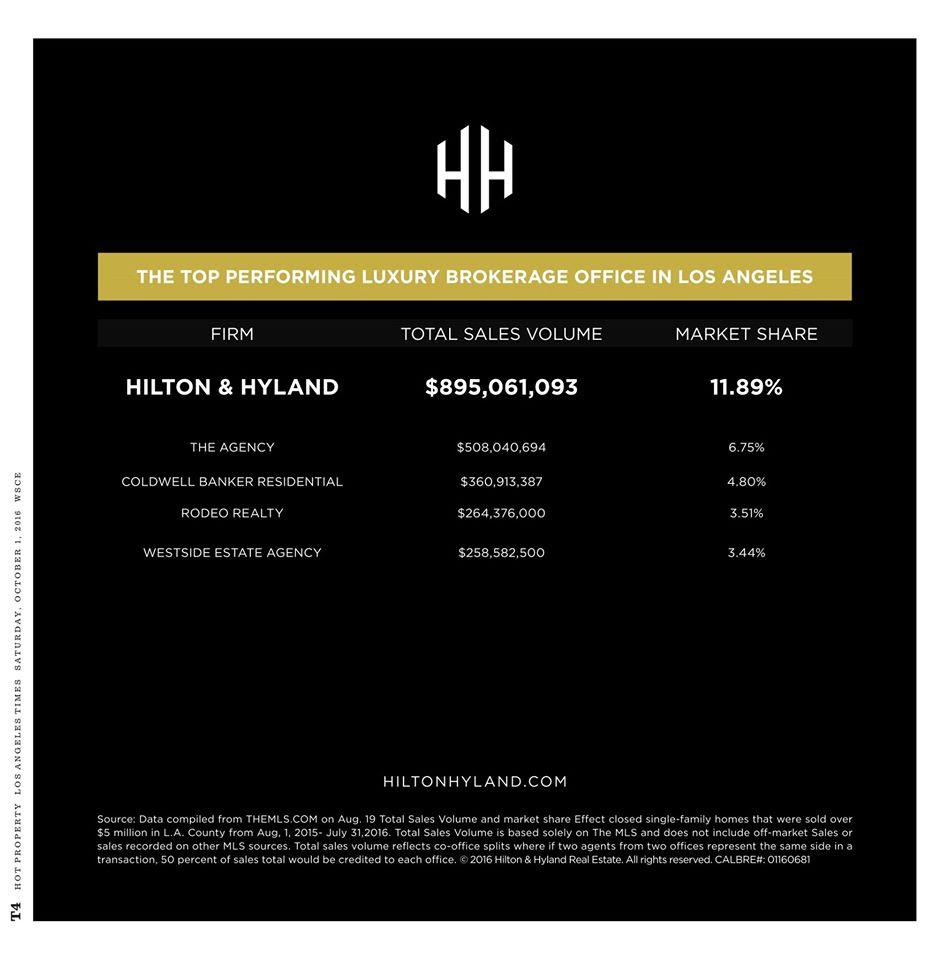 Hilton & Hyland, leading luxury brokerage in Los Angeles
