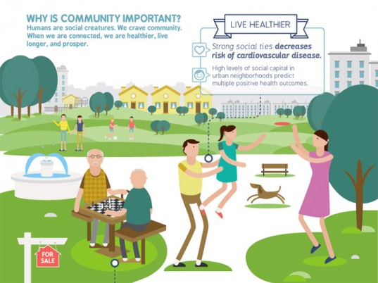 Wonder how design can impact your health and your community? Check out Crescent Communities' infographic which illustrates how well-designed public spaces builds community and plays an important role in improving social interactions, land value, and the health and well-being for its residents.  Learn more about  it here.