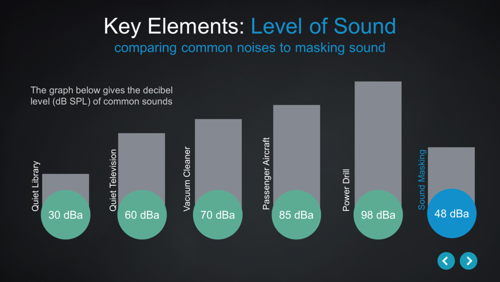 Source: Cambridge Sound Management