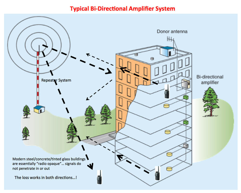 typical bi-directional amplifier system.png