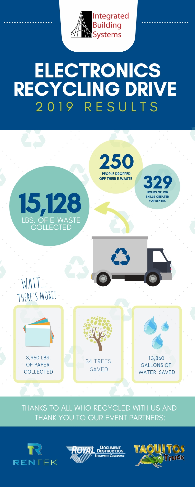Earth Day Ewaste Drive results 2019.jpg