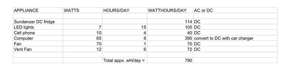 WATT HOURS SPREADSHEET