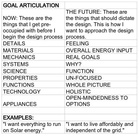 goal articulation