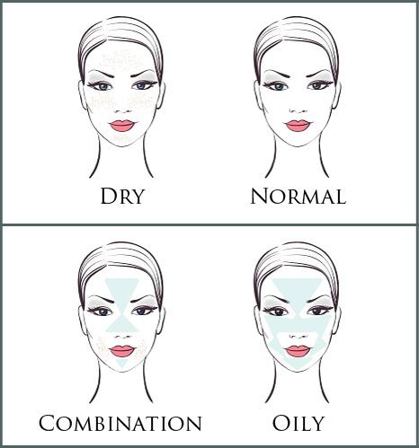 BeautyDeLaMerSkinTypes