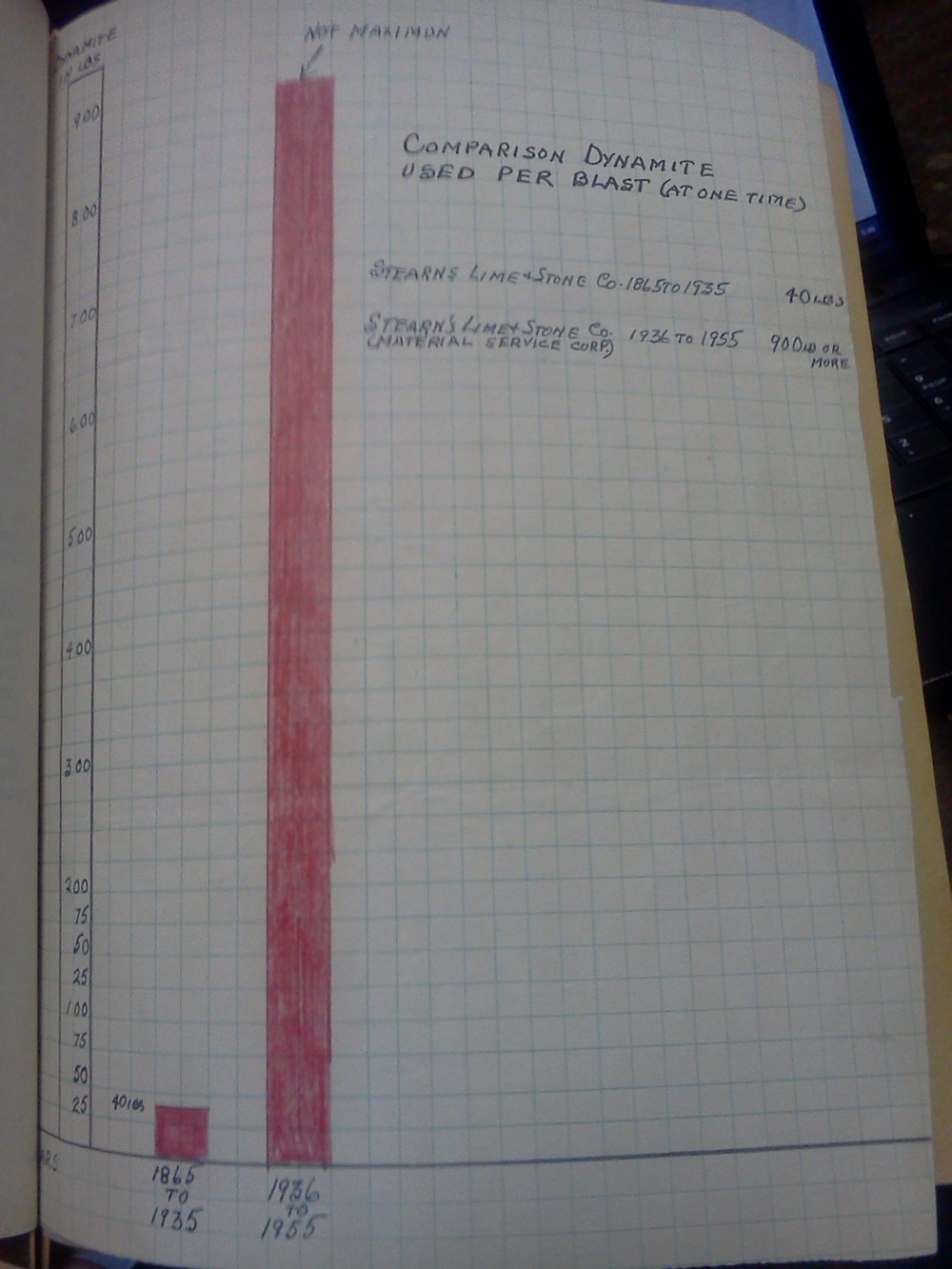 A graph depicting the dramatic increase in pounds of dynamite used per blast at the rock quarry (from 40 lbs to upwards of 900 lbs). There are many letters detailing individuals being hit by falling chunks of their ceilings, items broken in houses by the explosions, residents having to keep windows closed because of the dust, and rubble flying a block away from the quarry.