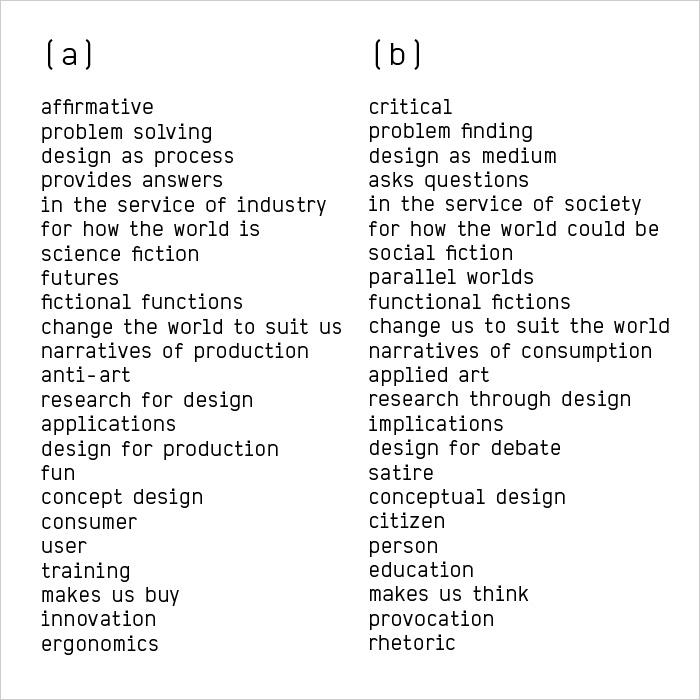 a/b Manifesto, Dunne & Raby