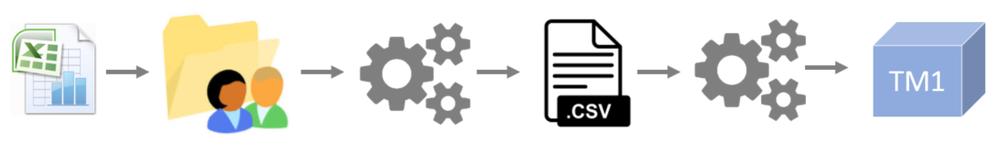 Uplaod excel file CSV.png