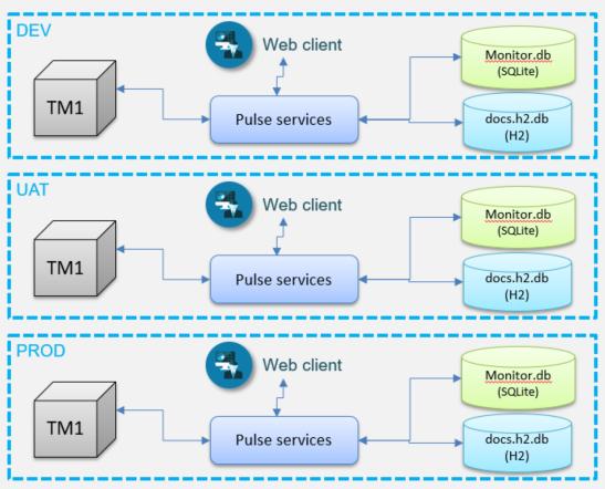 Pulse Database Migration into MS SQL Server - Cubewise CODE