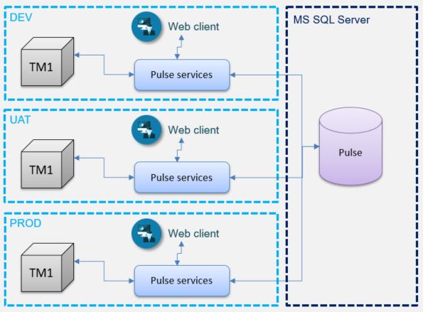 SQL Server 2 New.png