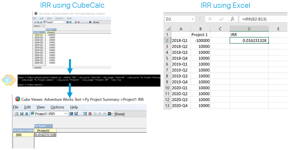 On the left the value returned by CubeCalc and on the right the one returned by the IRR function in Excel