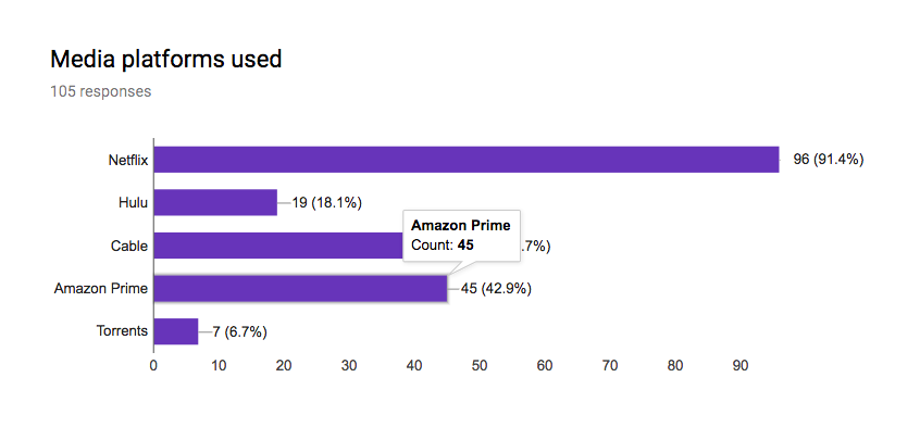 Opportunity - 42.9% of those surveyed reported using Amazon Prime, compared to 18.1% using Hulu
