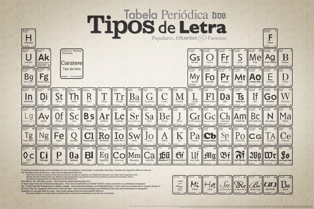 Periodic_Table_of_Typefaces_Portuguese_large.jpg