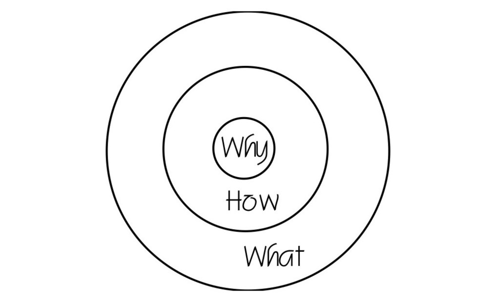 The Golden Circle. Smart leaders and organizations work from the inside out. Starting with why.