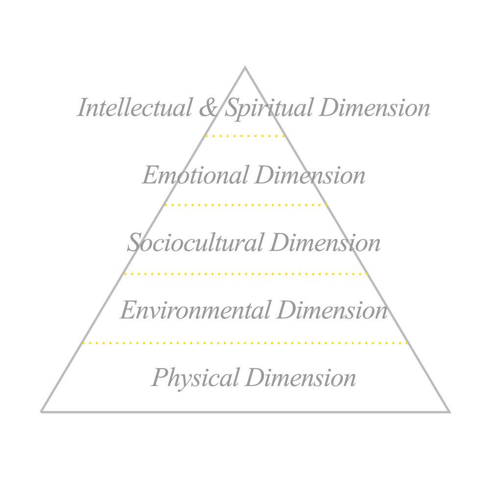 HierarchyTriangleii.jpg