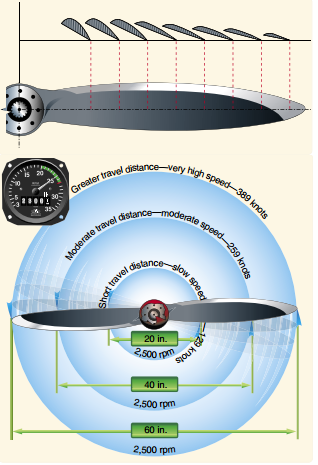 This image shows how much the actual speed of the blade varies with distance from the hub. Image Credit: http://www.cfinotebook.net/notebook/operation-of-aircraft-systems/propeller.php