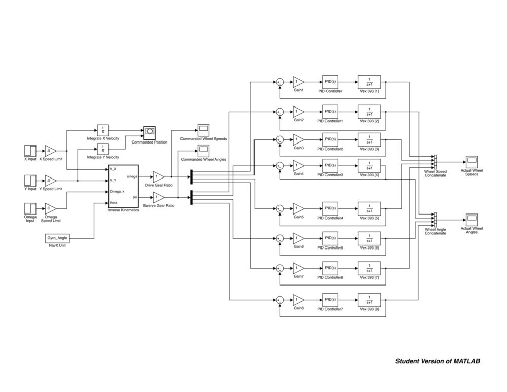 Control system block diagram in Simulink.