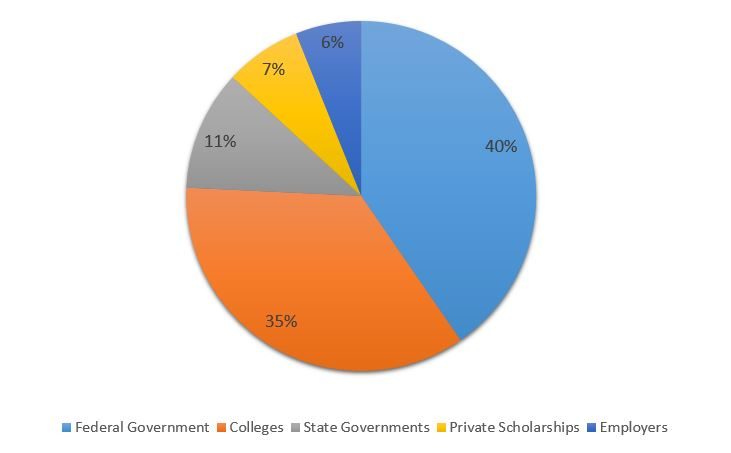 Shemmassian Academic Consulting Scholarship Grant Sources.jpg