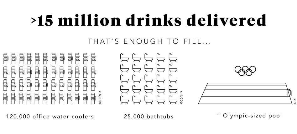 15 million drinks delivered