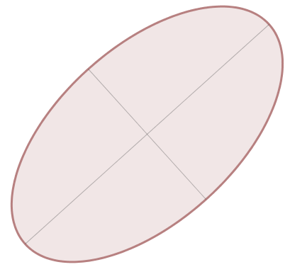 Standard ellipse with axes