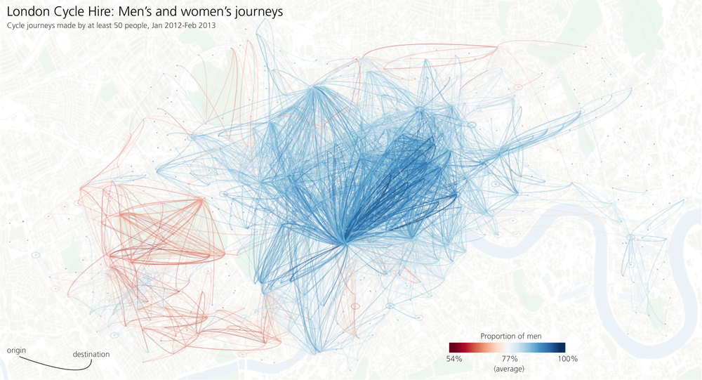 Cycling Flow Maps  (Beecham & Wood, 2014) - clear gender-related differences in cycling behaviour in London relate to workplace location, road layout and attitudes to cycling.
