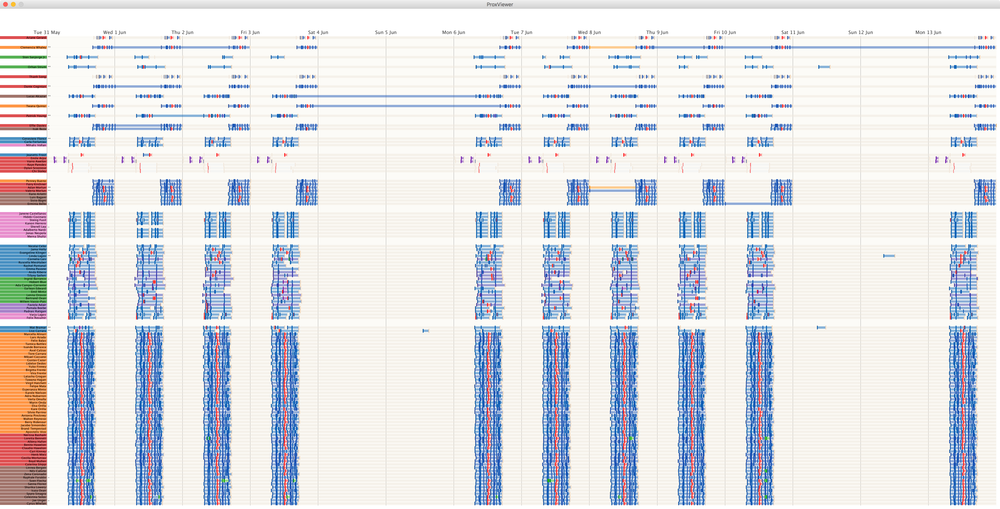 Figure 3 Prox card timelines classified by function of prox zone. (click image for full size)