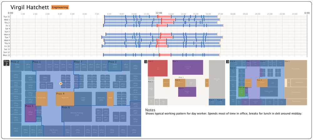 Figure 4  Detail of typical day shift employee pattern classified by prox zone function.  (click image for full size)