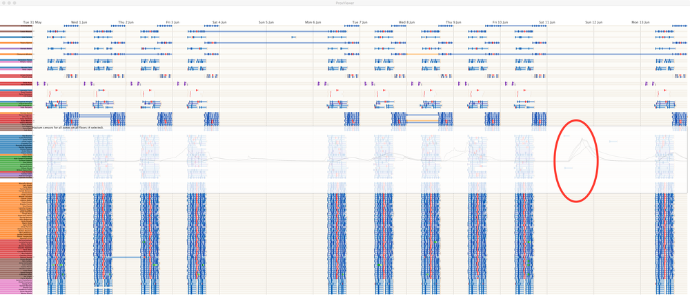 Figure 20  Hazium readings combined with prox card timelines.  (click image for full size)