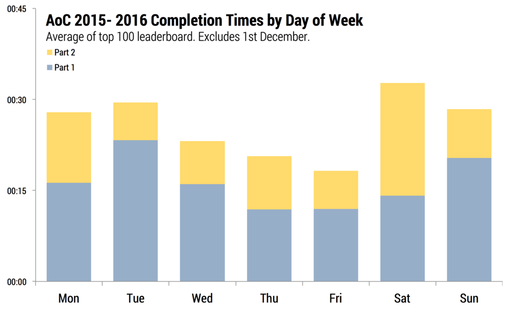 Daily completion times for all challenges in 2015 and 2016