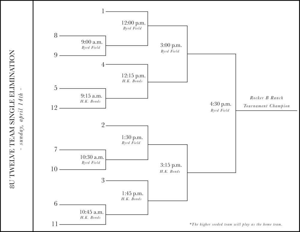 Rocker B Ranch Baseball Tournament Bracket (April 12th).png