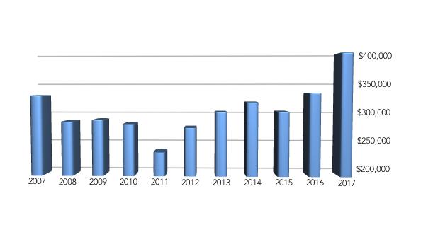 Average Home Sales Price forManitou Springs Area