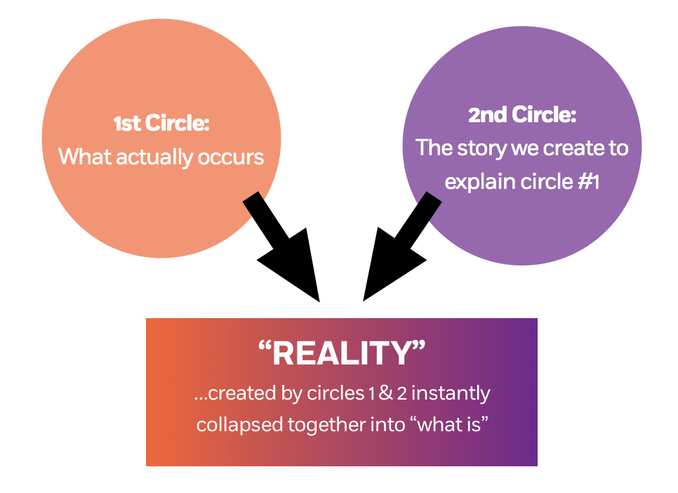 "Makes sense that these circles collapse into what we consider ""reality""... yet it's got issues."
