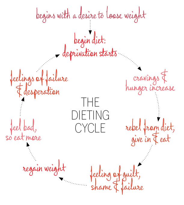 The dieting cycle from Savvy Girl: A Guide to Eating 2014, B. Deal & S. Brooks