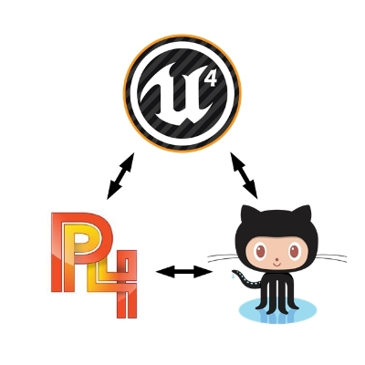 An Unholy Alliance: Unreal Engine, GitHub & Perforce