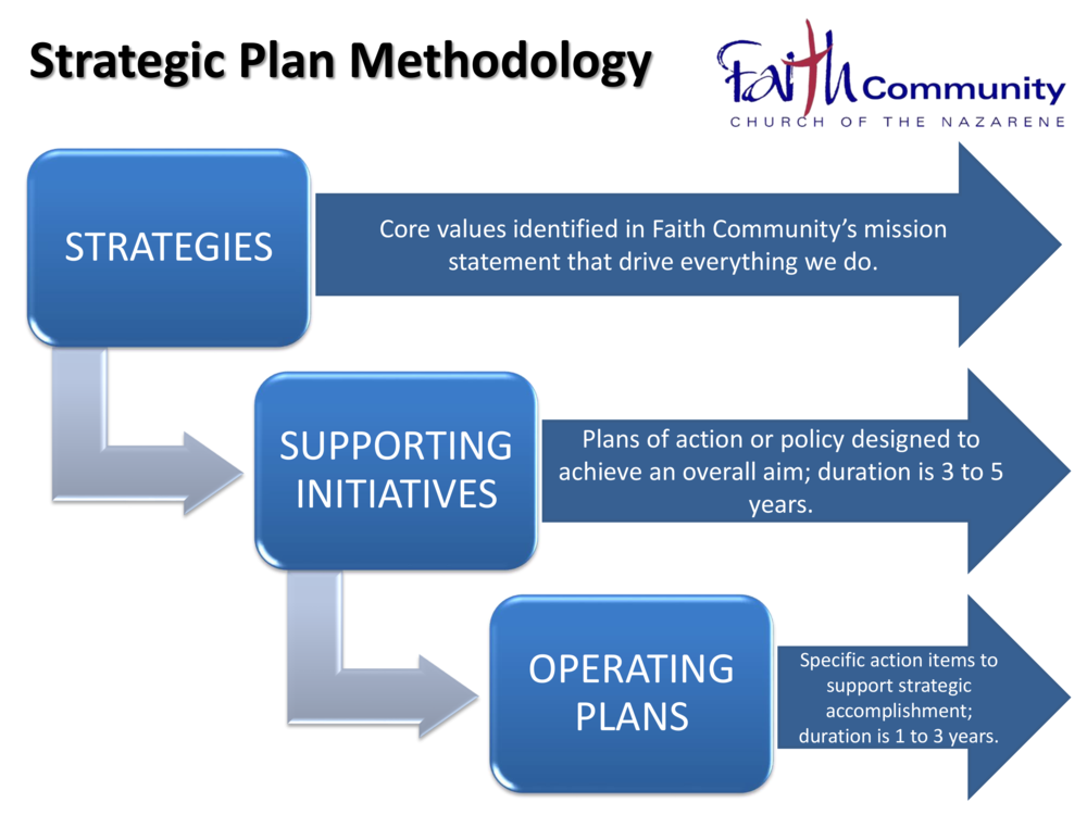 5 year strategic plan The hr strategic plan sets the direction for the department to address the trends and challenges the county, specifically our customer-departments, are encountering now and in the years to come the hr strategic plan also provides general information about the services provided by the eight divisions within the organization.