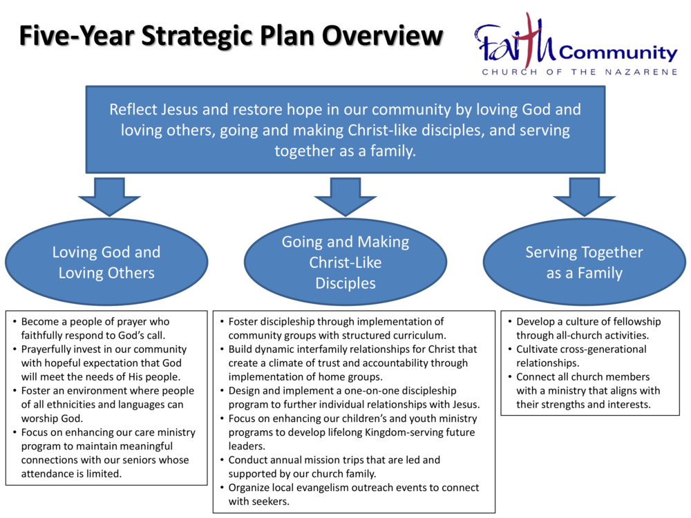 how to develop a strategic plan for a church