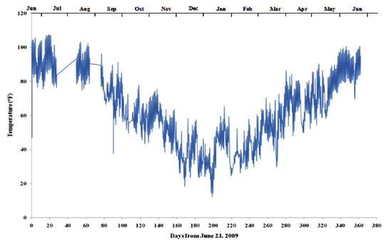 Figure 2. Average Annual Temperature Variation in IAB