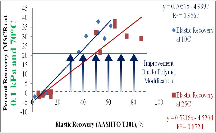Figure 2 Correlation between elastic recovery (AASHTO T301) and percent recovery in MSCR (AASHTO TP70)