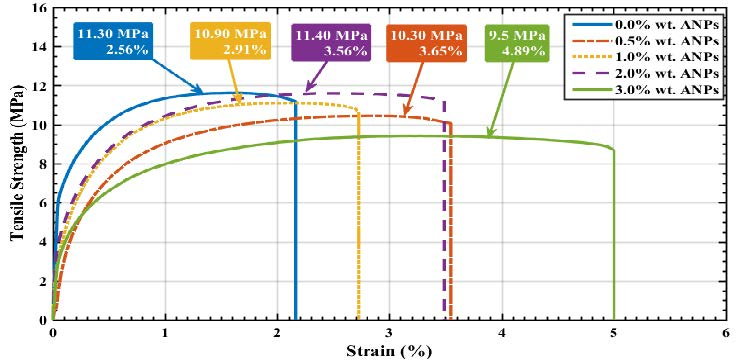 Figure 2: Tensile stress-strain curves for ANP modified PC.