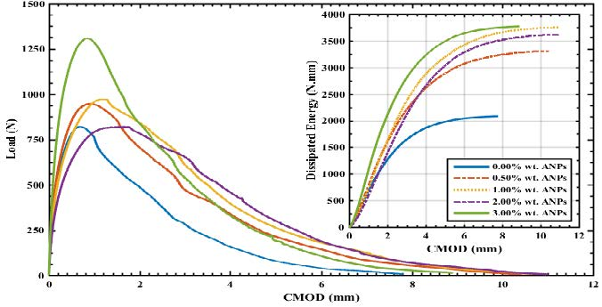 Figure 3: Crack mouth opening displacement (CMOD) vs load and energy for ANP modified PC.